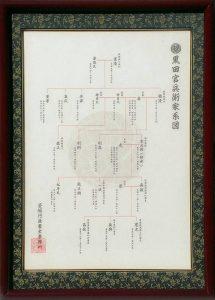 黒田官兵衛家系図